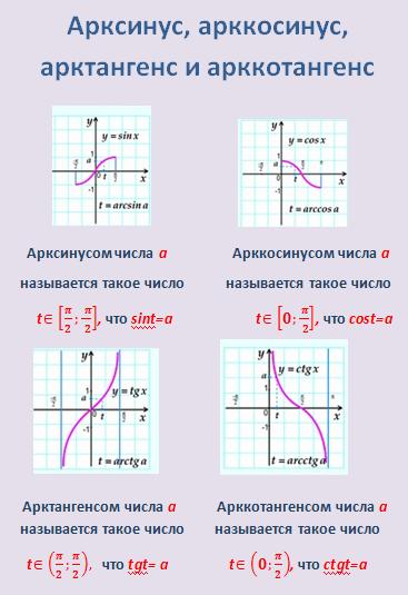 Таблица арккосинусов таблица значений арккосинусов